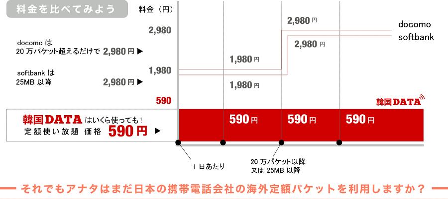 ドコモやソフトバンクの海外WiFiプランと韓国データの料金比較