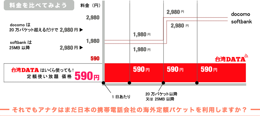 ドコモやソフトバンクの海外WiFiプランと台湾データの料金比較